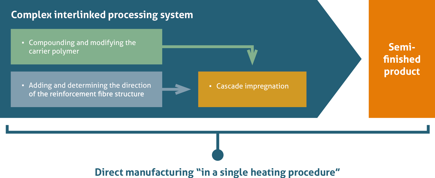 Manufacturing fibre composites with a single heating procedure